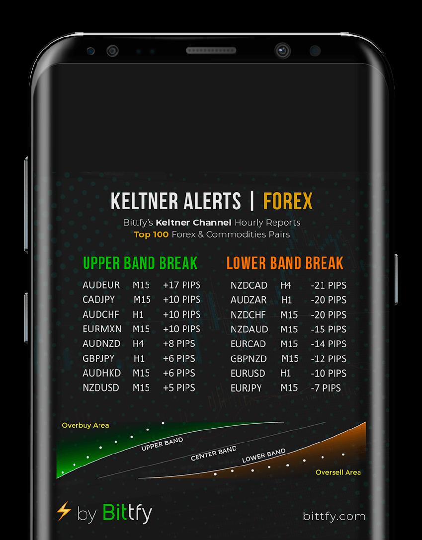 Keltner Market Alerts